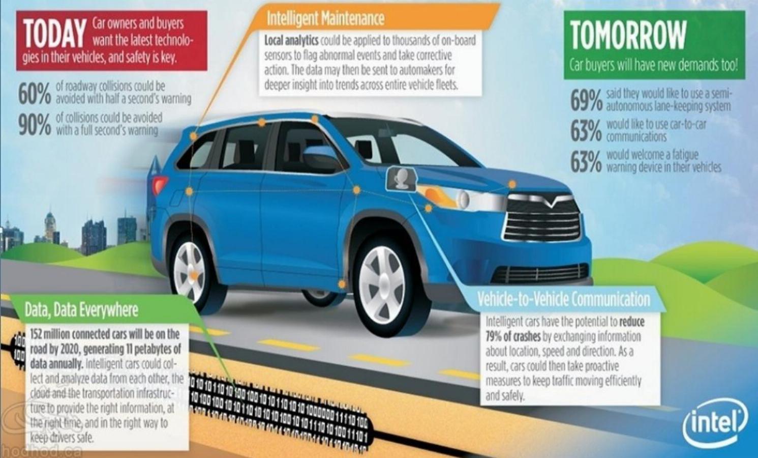 پس از تسلا، گوگل و اپل اینبار ورود اینتل به بازار فناوری خودروهای خودران