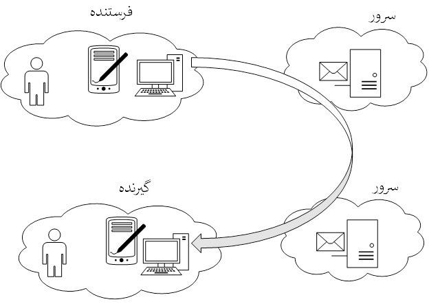 تصویر 1: دیاگرام مفهومی سرویس ایمیل